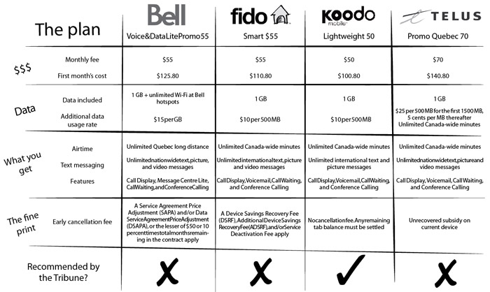 A Student S Guide To Tackling Quebec Cellphone Plans