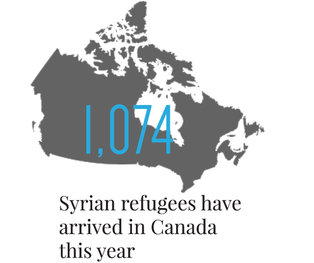 the syrian refugee crisis: canada is not playing its role essay What is now known as the european migrant crisis  social conflicts in regions such as syria refugee crisis to have a role in implementing.